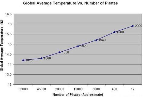 pirate-stats